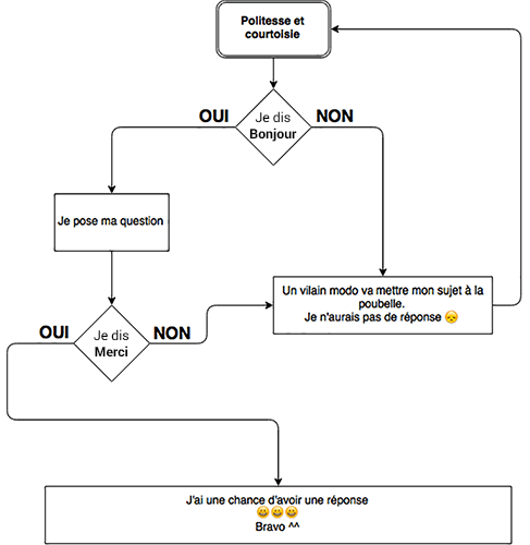 Diagramme politesse 500px.png